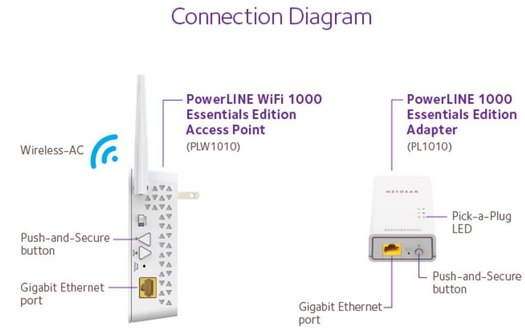Netgear Powerline Wi-Fi 1000